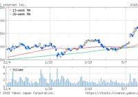 GMO株価