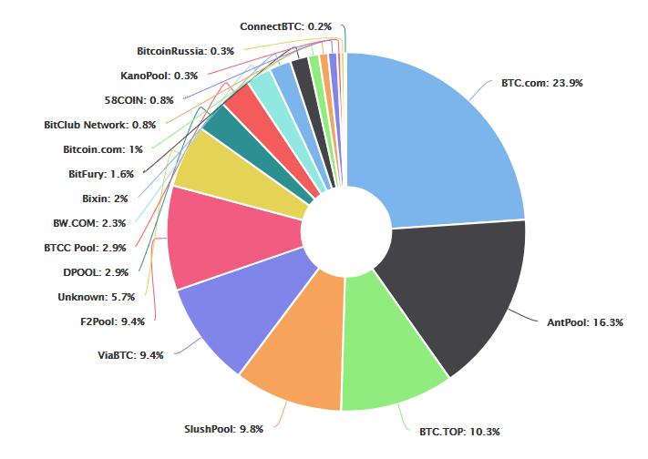 BTCハッシュレート分布 出典:blockchain.com